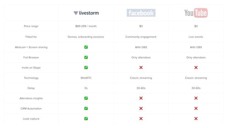 Livestorm Free Webinars Recap