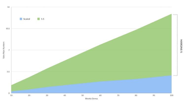webinars vs one and one graph