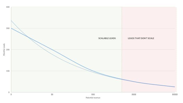 webinars smaller deals graph