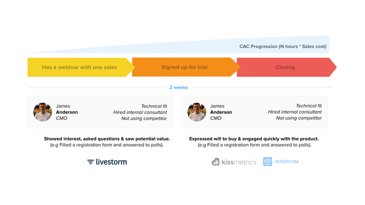 webinar saas conversion path