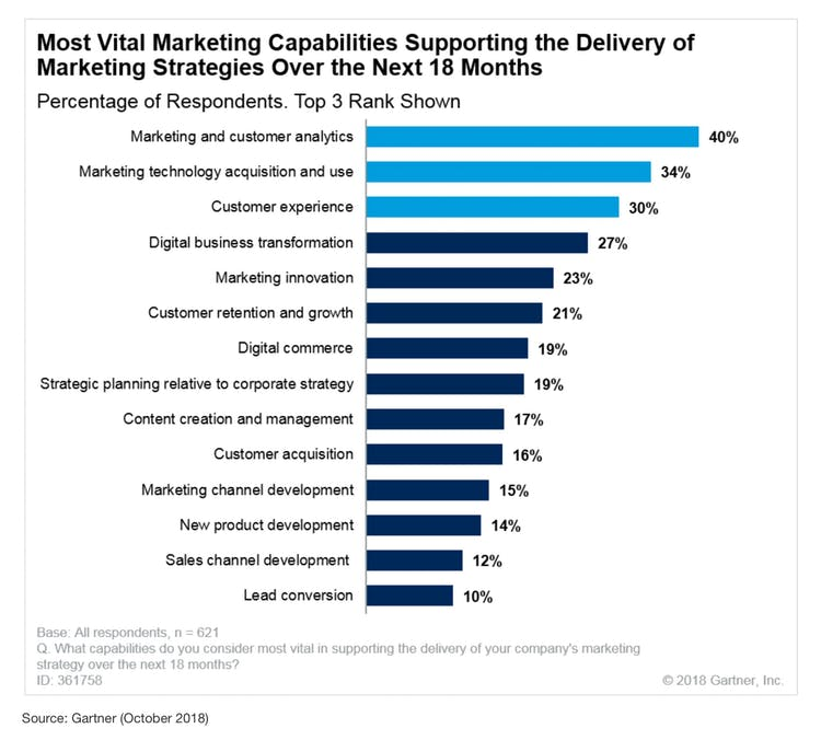 Most vital marketing capabilities supporting marketing strategies in 2019 from Gartner.
