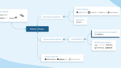 Honest Guide to Choosing a Webinar Software