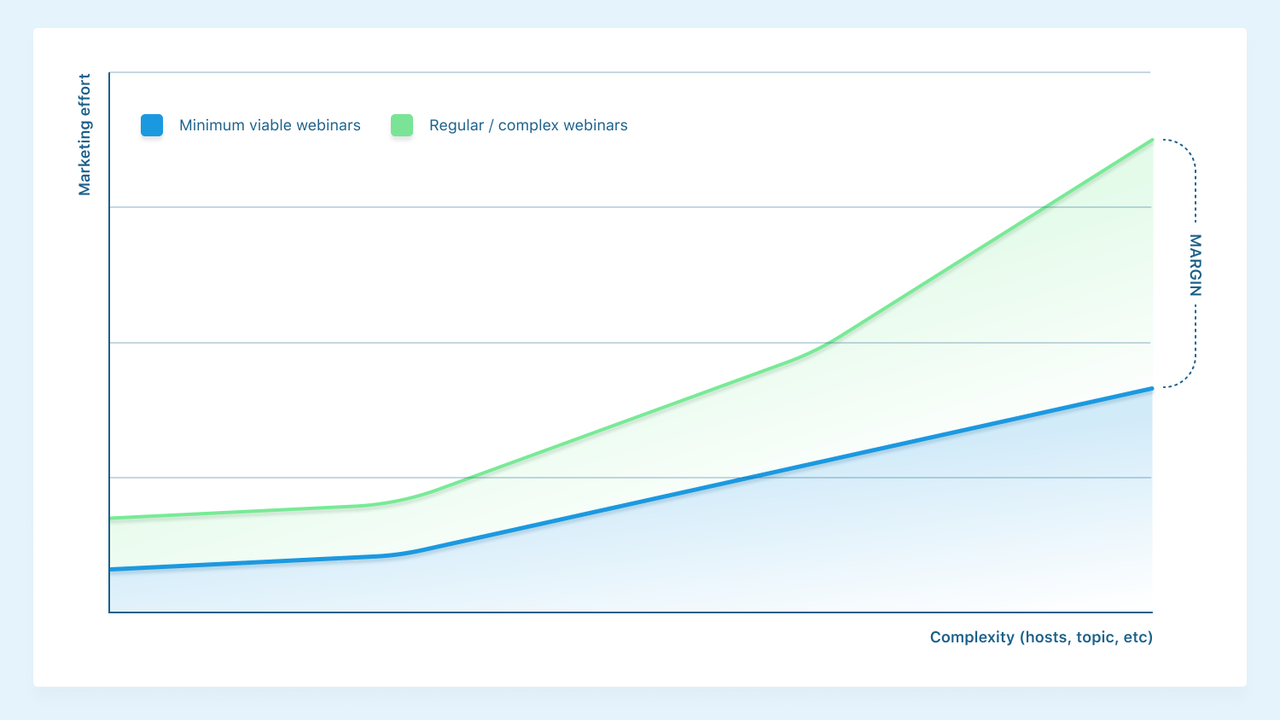 chart comparing minimum viable webinars with regular webinars