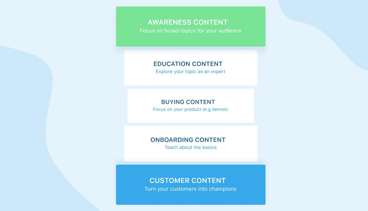 Customer journey for webinar marketing