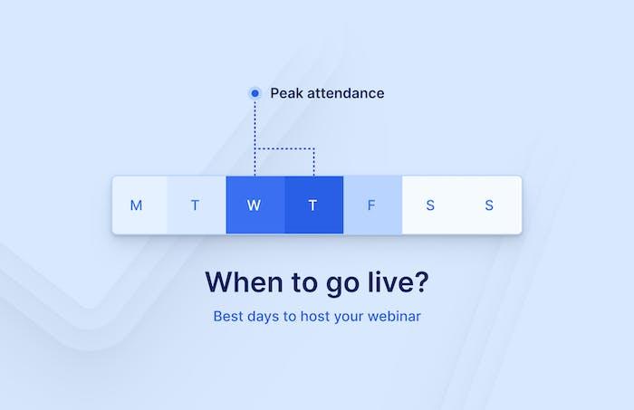 Best days to host your webinar: Wednesday, Thursday
